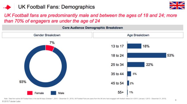 YouTube-UK-Football-Fans-Demographic--750x420