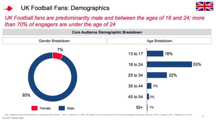 YouTube-UK-Football-Fans-Demographic--750x420