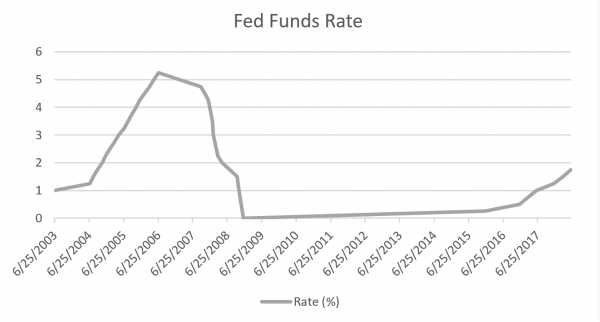 20180625-Fed-Funds rate.png